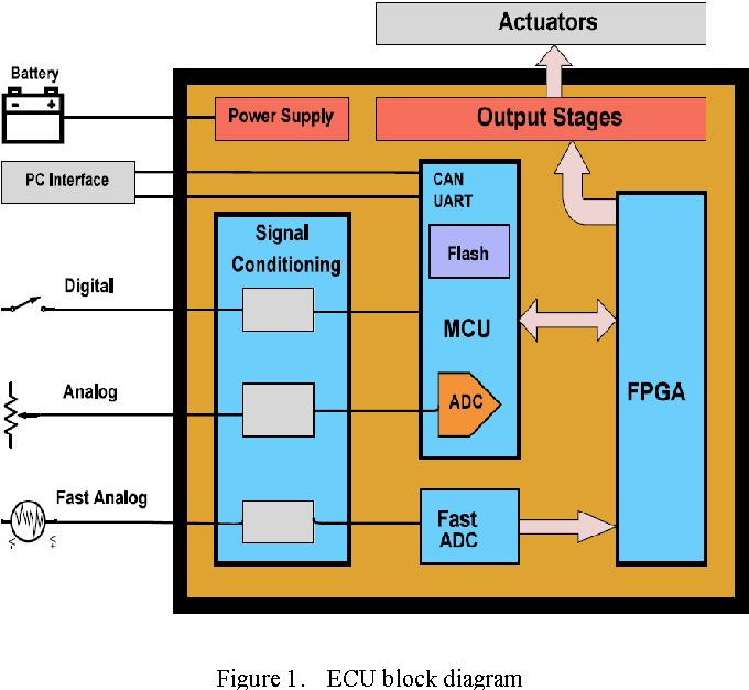 Figure 1 from Development of a programmable engine control