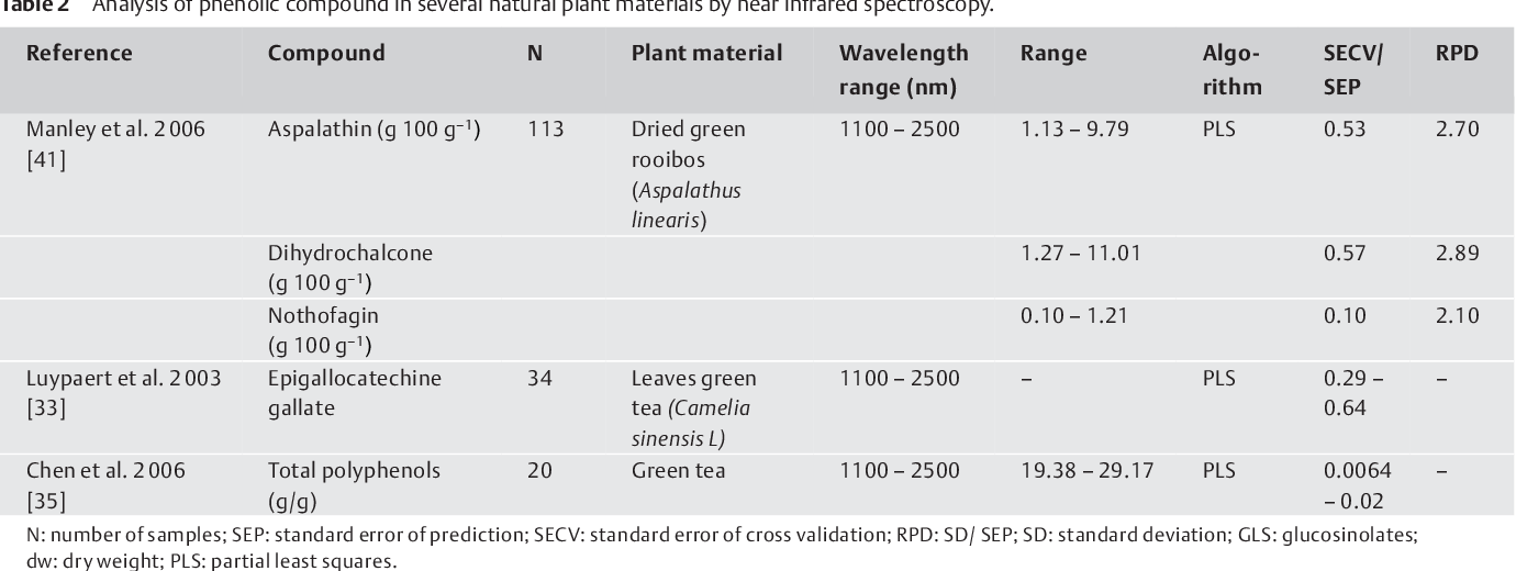Table 2 from Near infrared spectroscopy in natural products