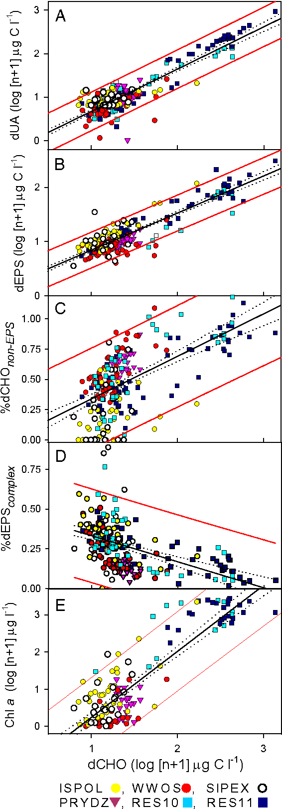 Fig. 3. Relationship between concentrations (μmol C L−1) of dCHO and (A) dUA, (B) dEPS, (C) the percent contribution of non-EPS carbohydrates to overall dCHO (%dCHOnon-EPS), (D) the percent contribution of complex EPS (%dEPScomplex), and (E) Chl a, in melted ice cores from four Antarctic (ISPOL, WWOS, SIPEX, PRYDZ) and two Arctic (RES10, RES11) datasets obtained between 2004 and 2011. Concentration data are log (n + 1) -transformed and percent data arcsin-transformed. Best-fit linear regression line (solid), error (dotted), and 95% confidence limits of regression (red lines) are shown for each relationship; regression details are in Table S4.