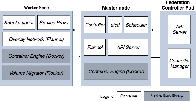 Figure 1 from Towards a container-based architecture for