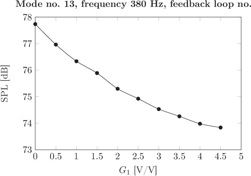 figure 5.20
