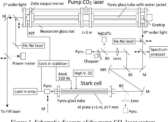 [TBQL_4184]  Figure 1 from Frequency stabilization of a pump 9R(8) CO2 laser for  simultaneously oscillated 5.2- and 6.3-THz CH3OD lasers | Semantic Scholar | Laser Schematic Diagram |  | Semantic Scholar