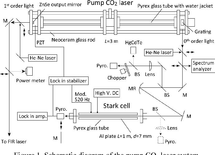laser schematic diagram wiring diagram ruby laser energy level diagram co2 laser diagram wiring diagram