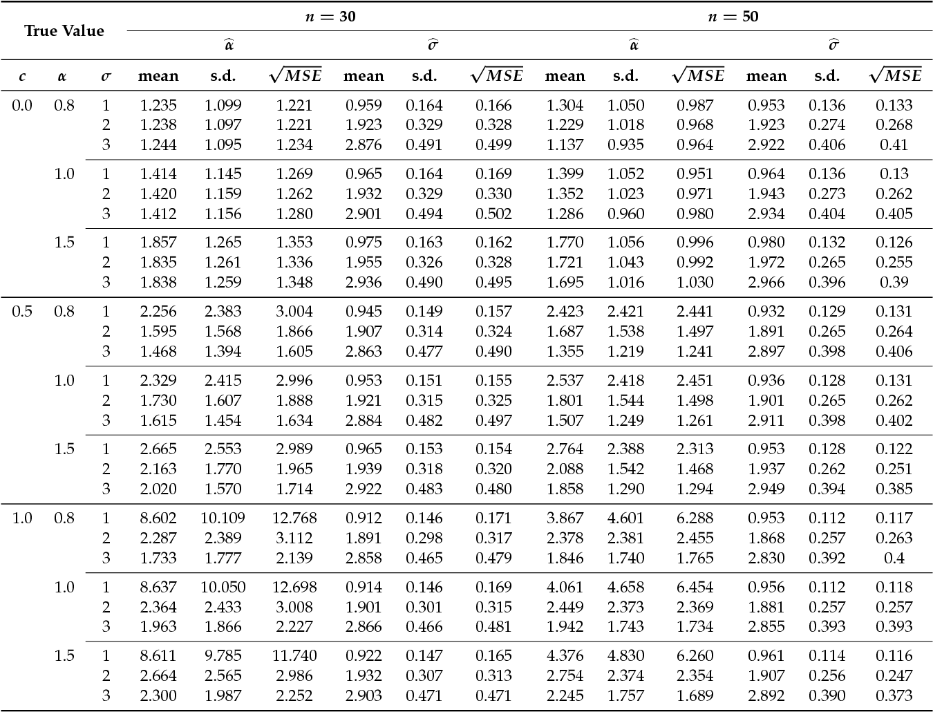 Table 1 From Truncated Power Normal Distribution With