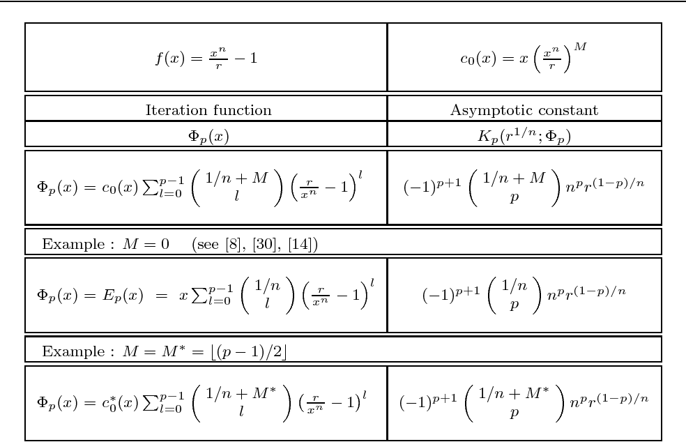 Table 1 from Fixed Point and Newton's Methods for Solving a