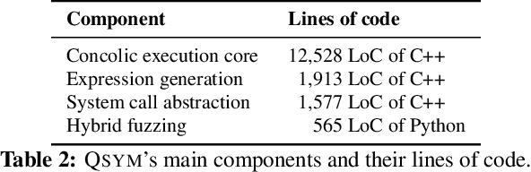 PDF] QSYM : A Practical Concolic Execution Engine Tailored