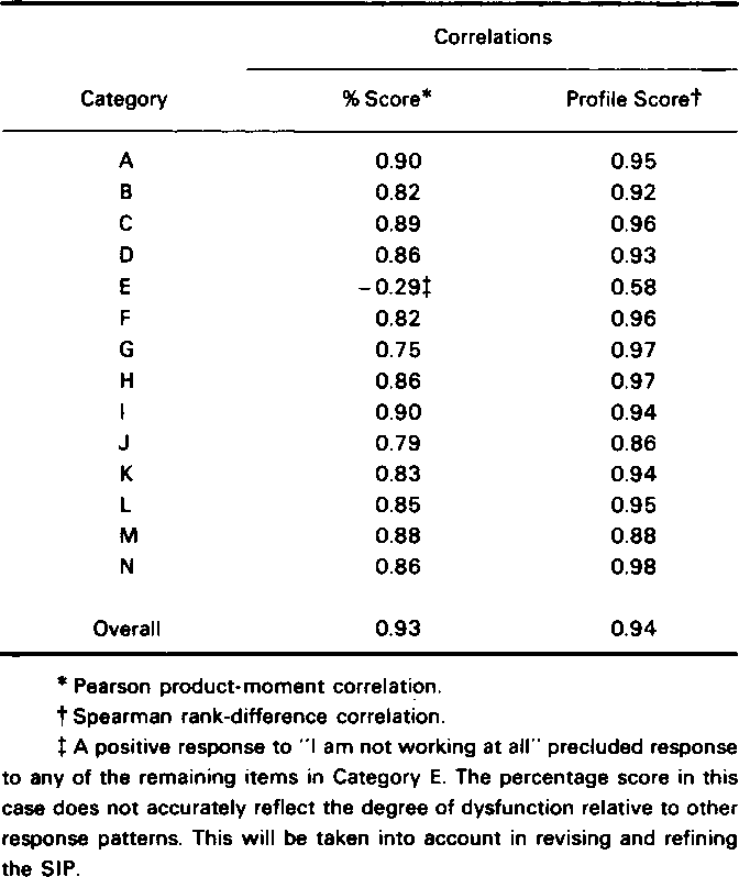 Table 1 from The sickness impact profile  Development of an