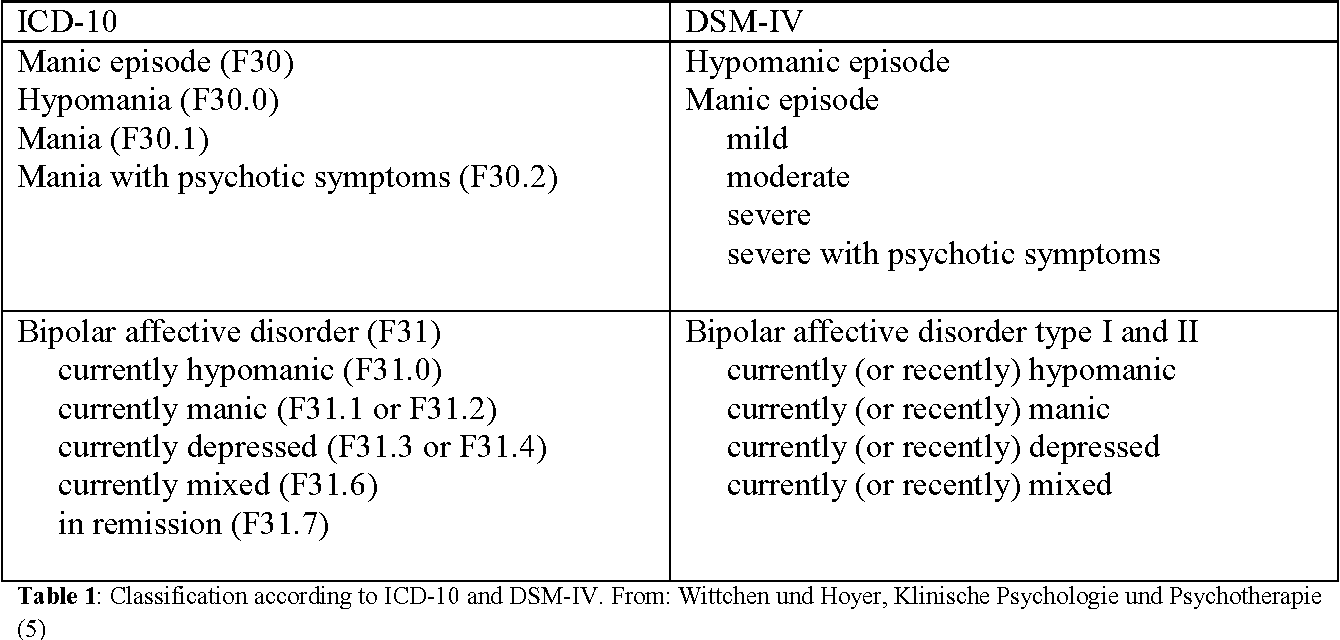 Table 1 From About Adjuvant Group Interventions For Patients With Bipolar Disorder Semantic Scholar