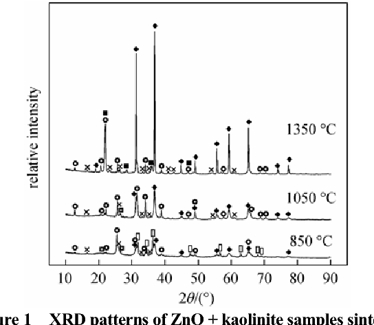Figure 1 from Incorporating Simulated Zinc Ash by Kaolinite