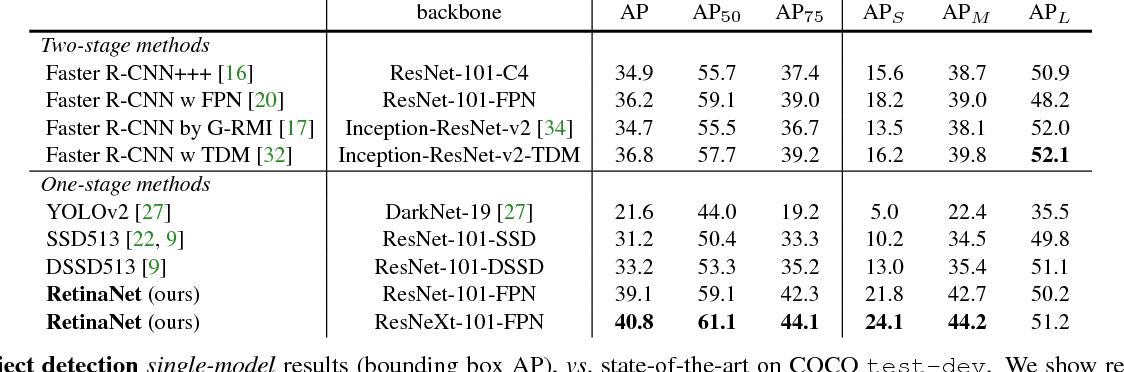 Focal Loss for Dense Object Detection - Semantic Scholar