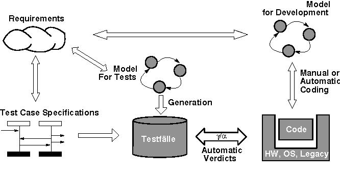 PDF] Methodological Issues in Model-Based Testing   Semantic Scholar