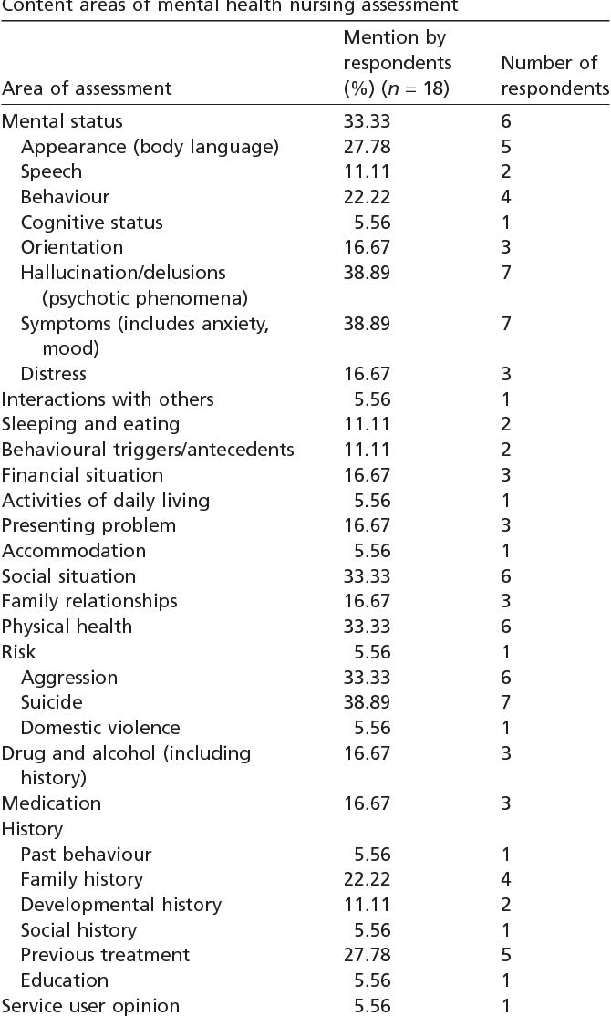 A Comprehensive Mental Health Nursing Assessment Variability Of Content In Practice Semantic Scholar
