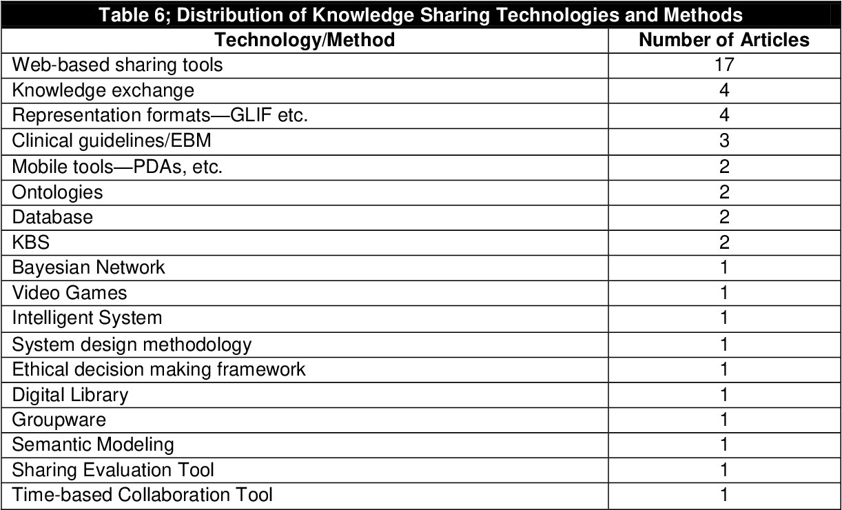 Table 6 From Information Systems And Healthcare Xxxiv Clinical Knowledge Management Systems Literature Review And Research Issues For Information Systems Semantic Scholar