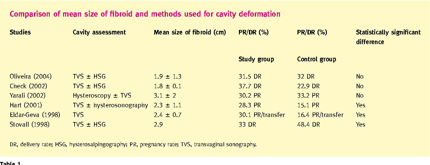 Table 1 from Uterine fibroids: impact on fertility and