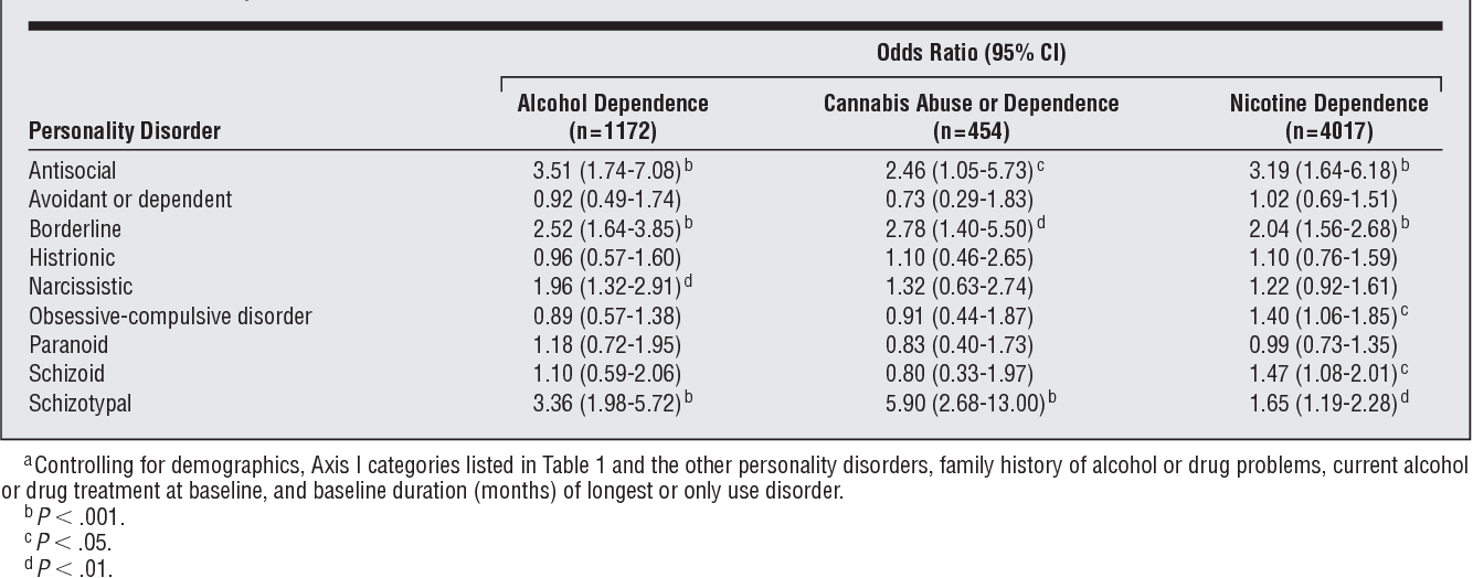 Personality narcissistic disorder alcoholic 10 Ways