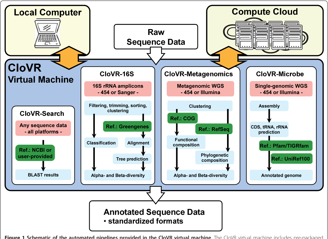 Figure 1 from CloVR: A virtual machine for automated and