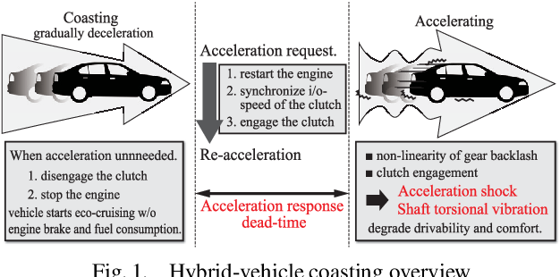 PDF] Backlash-based Shock Isolation Control for Jerk