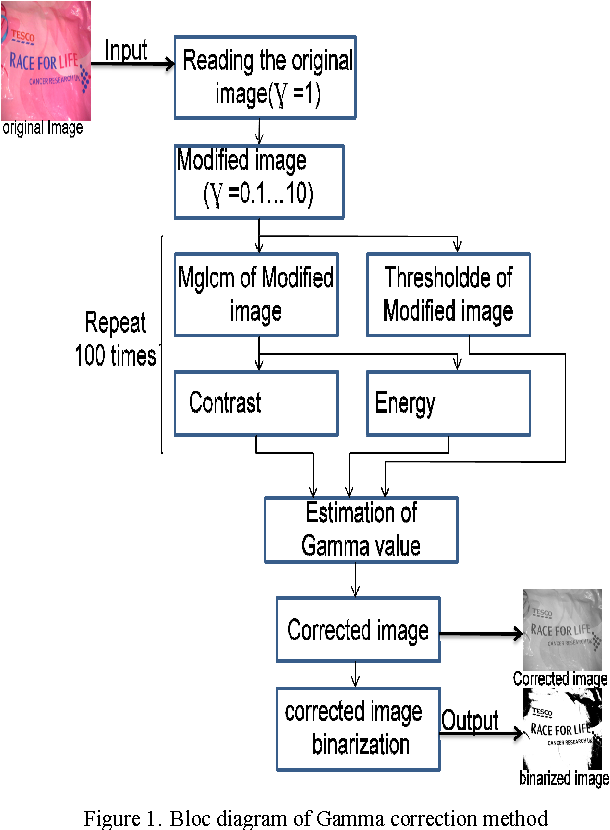 Complexity study of the Gamma correction method for text