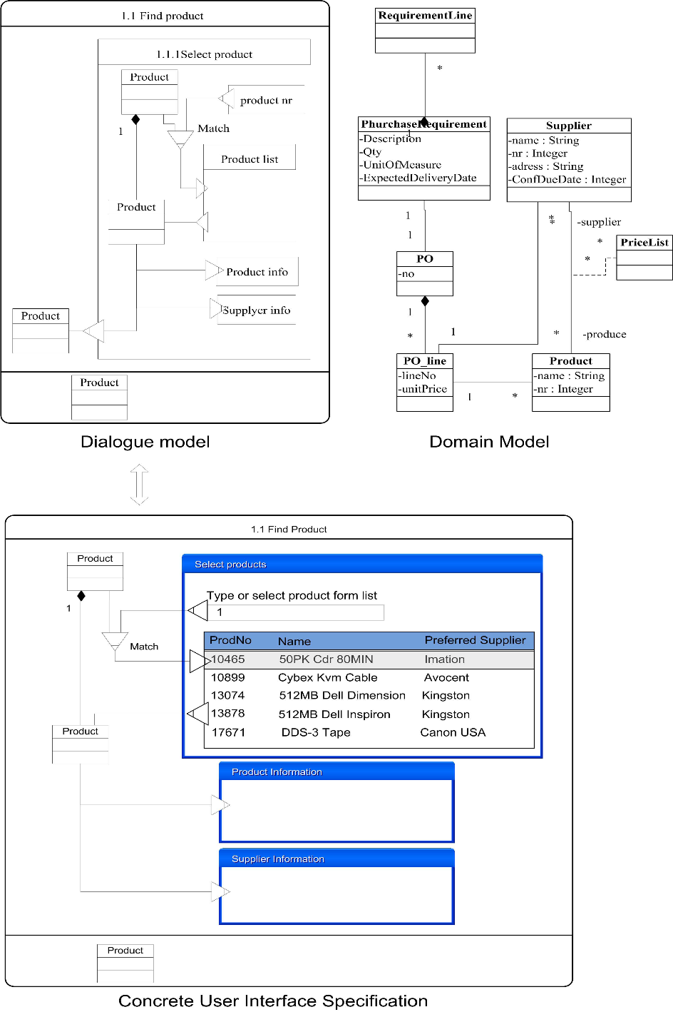 Figure 4 From Model Based User Interface Design In The Context Of Workflow Models Semantic Scholar