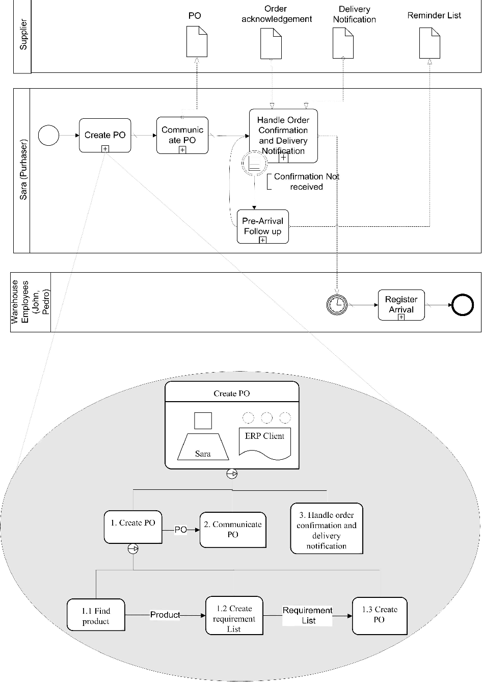 Figure 3 From Model Based User Interface Design In The Context Of Workflow Models Semantic Scholar