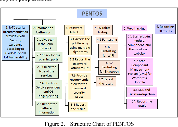PENTOS: Penetration testing tool for Internet of Thing