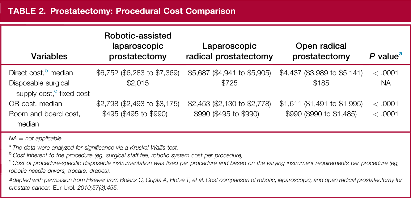 Modifiable Factors To Decrease The Cost Of Robotic Assisted