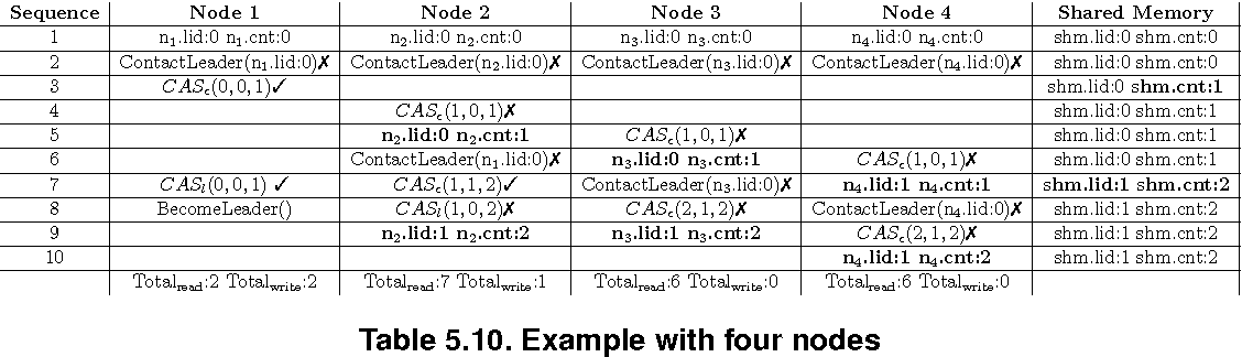 table 5.10