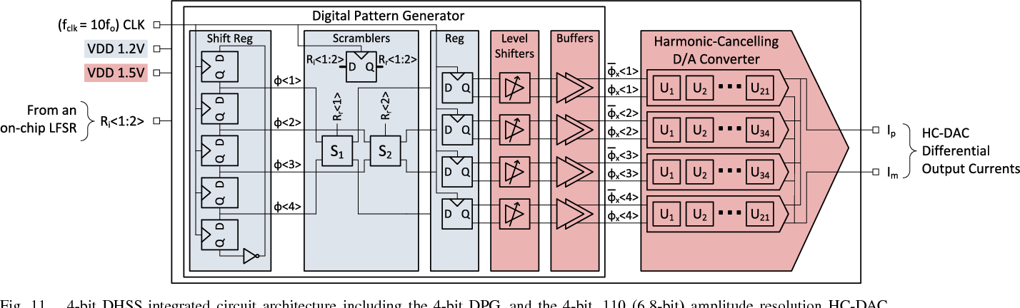 Partial Dynamic Element Matching Technique for Digital-to