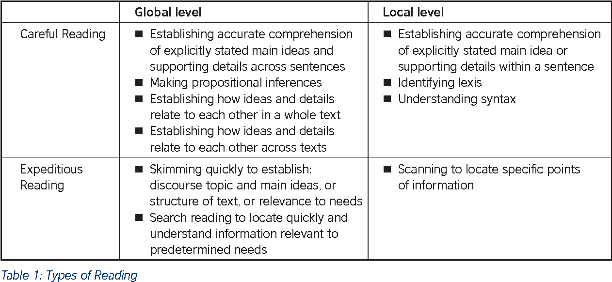 PDF] The relationship between the academic reading construct