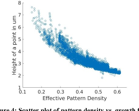 Modelling pattern dependent variations in semi-additive