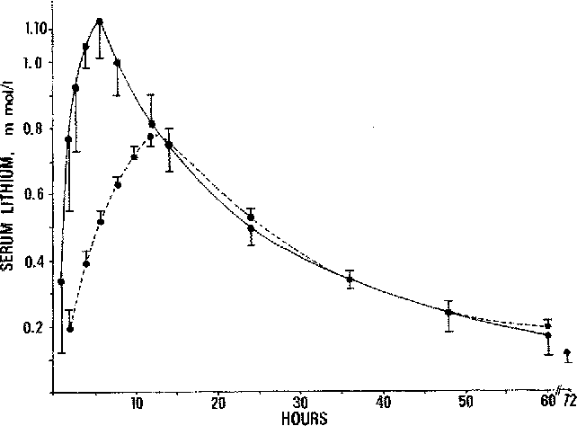 Figure 1 from Pharmacokinetics of ordinary and sustained