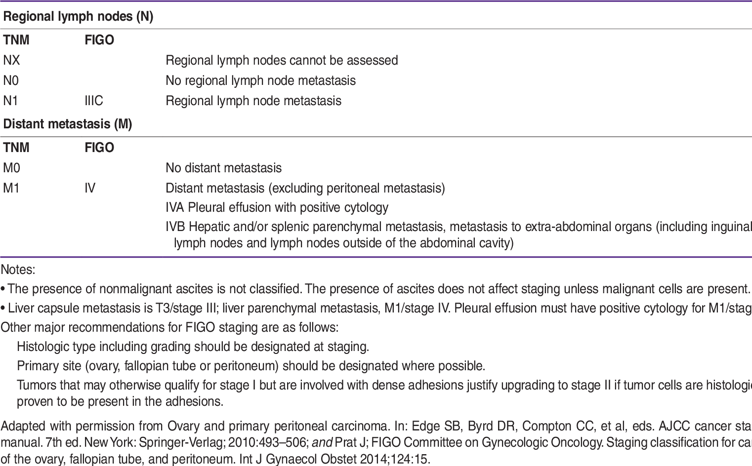 Pdf Manual Epithelial Ovarian Cancer Evaluation Staging Surgery And Stage I And Ii Disease Management Semantic Scholar