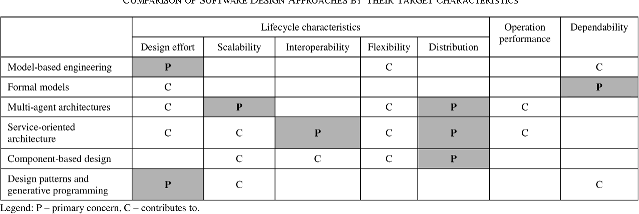 Table I From Software Engineering In Industrial Automation State Of The Art Review Semantic Scholar