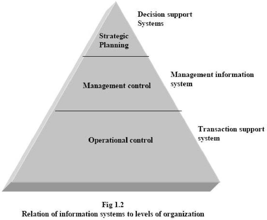 Figure 1 2 From System Analysis And Design Complete Introductory Tutorial For Software Engineering Chapter 1 Introduction To Systems 1 1 What Are Systems 1 2 System Concepts 1 4 Classifications Of System Open Closed System
