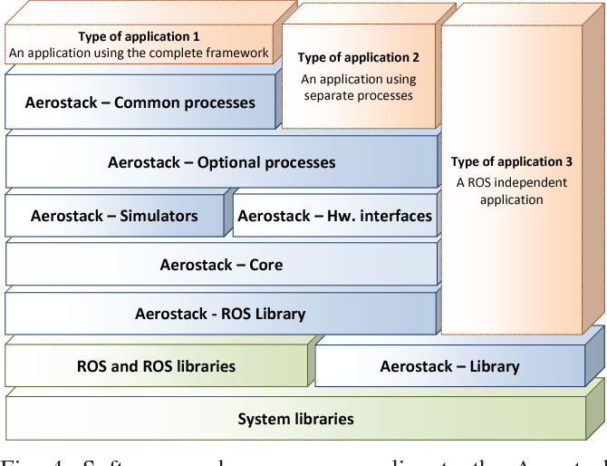 Figure 4 from AEROSTACK: An architecture and open-source