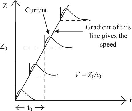 figure 10.8