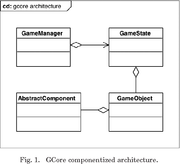Smart composition of game objects using dependency injection