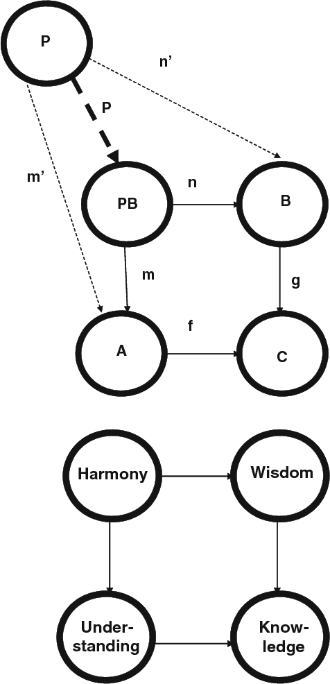 Figure 5 from A Kabbalah System Theory Modeling Framework