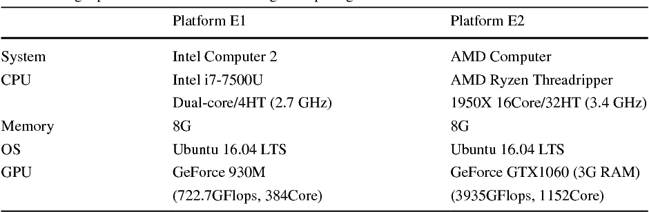 Hybrid approach of parallel implementation on CPU–GPU for