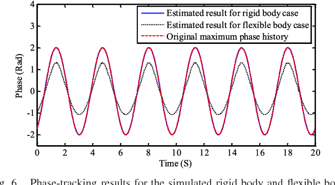Accurate and Robust Displacement Measurement for FMCW Radar