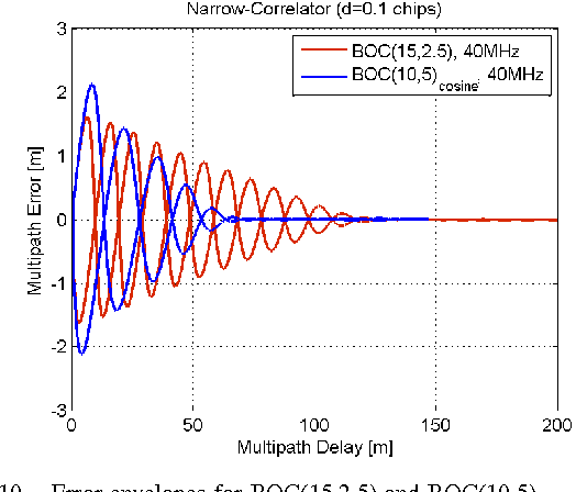 Improving position accuracy by combined processing of