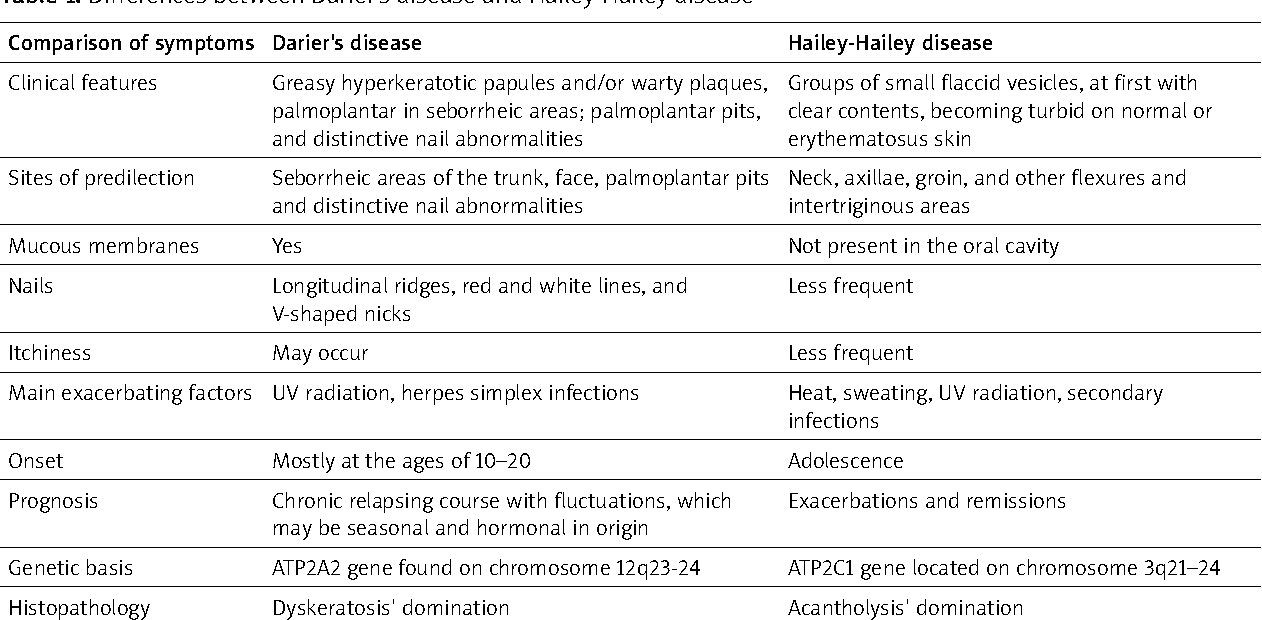 Table 1 from The coexistence of Darier's disease and Hailey