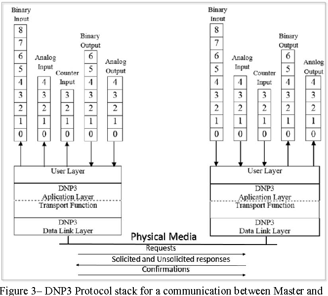 Figure 3 from A NS-2 simulation model for DNP3 protocol over