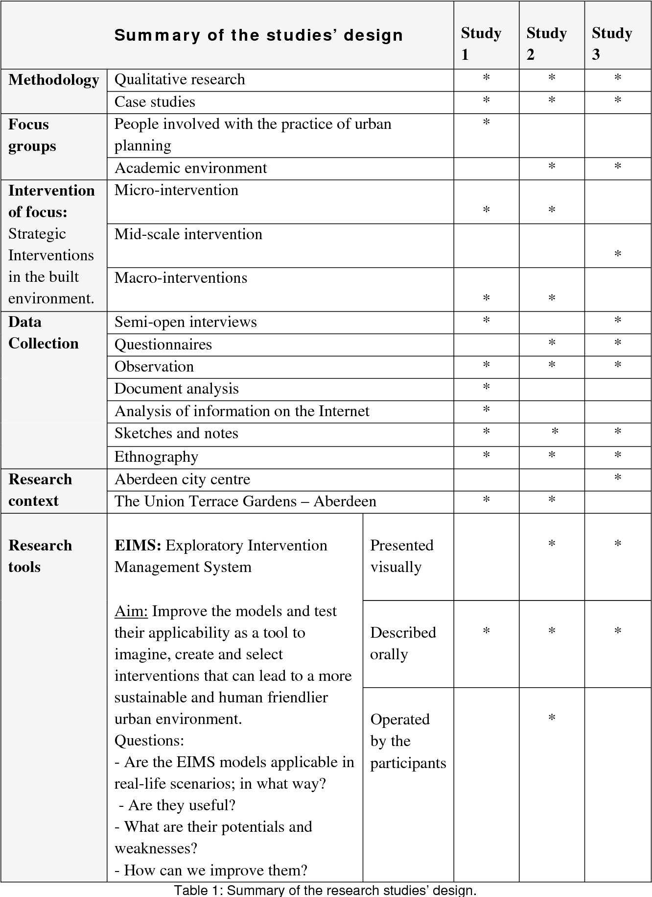 PDF] EXPLORATIONS ON AN URBAN INTERVENTION MANAGMENT SYSTEM