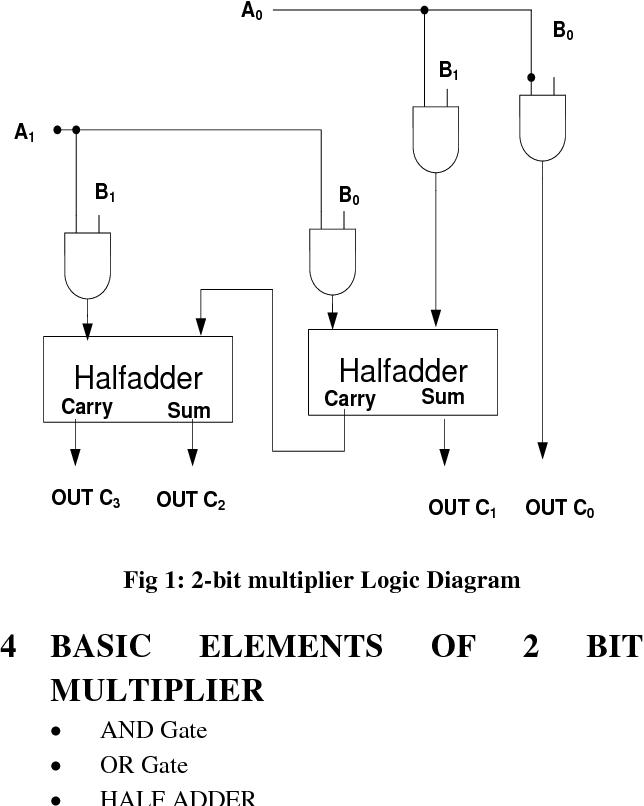 figure 1 from single electron 2 bit multiplier semantic  logic diagram of 2 bit binary multiplier #14