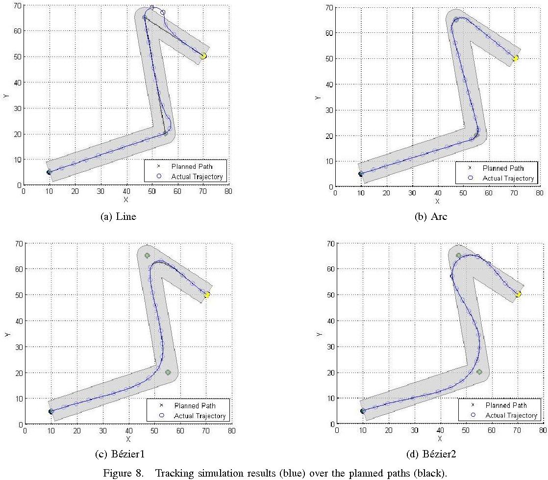 Path Planning Based on Bézier Curve for Autonomous Ground