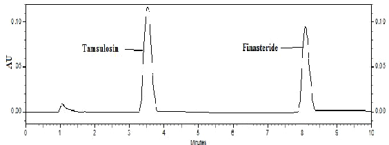 Pdf Rp Hplc Method For Simultaneous Estimation Of Finasteride And Tamsulosin In Tablet Formulations Semantic Scholar