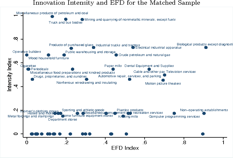 Figure 2 from Financial Dependence and Innovation: The Case