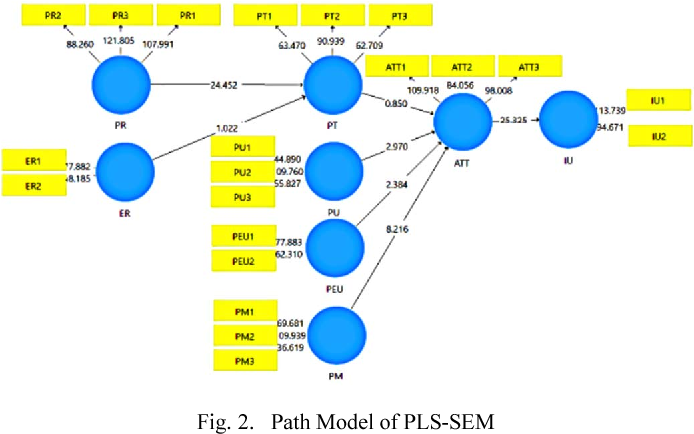 Analysis of Determinant Factors of User Acceptance of Mobile