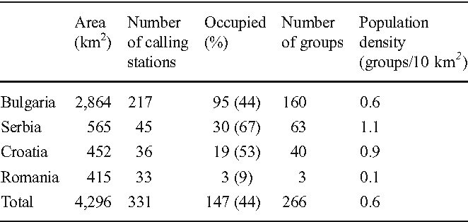 Table 2 from Population densities and habitat use of the
